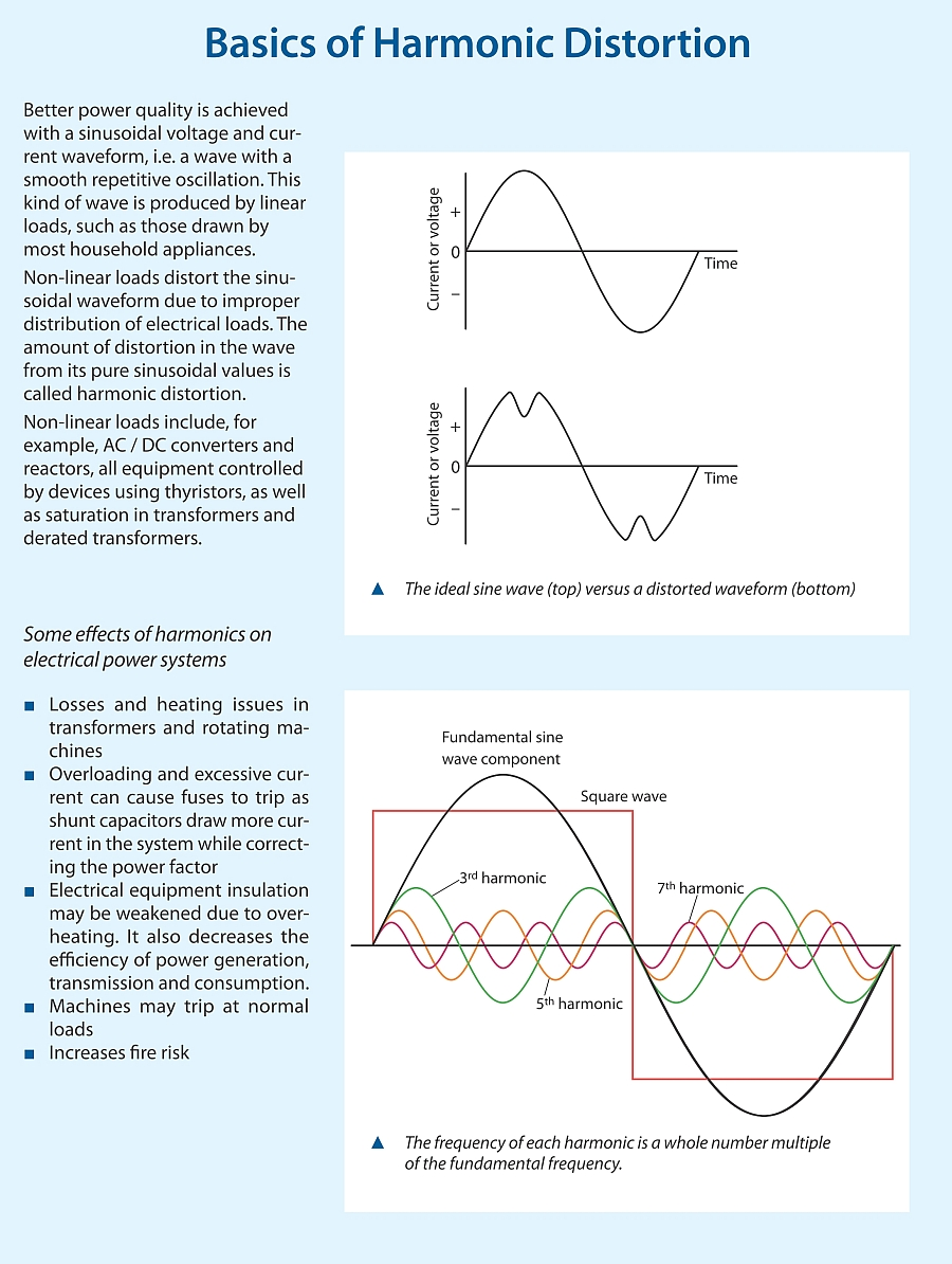 harmonics in power systems thesis Phd thesis studies on frequency and harmonic estimation for shunt active  power filters papers published in international journals 1 power system.