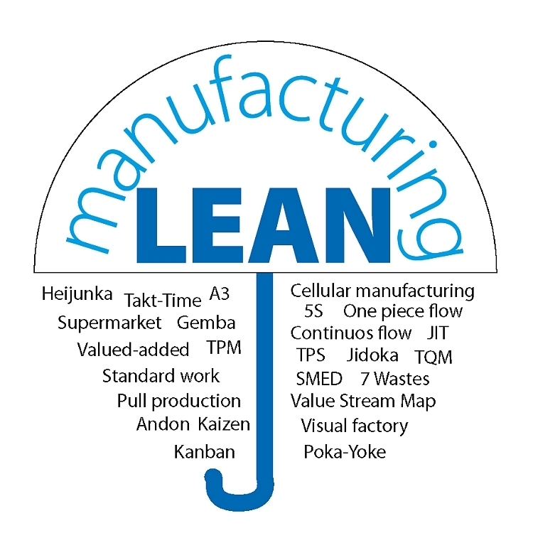 implementation of lean manufacturing tools in Views the application of lean manufacturing to the precast concrete industry and   in particular, tools have been developed that help producers stay focused on.